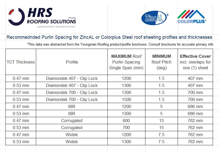HRS Roofing IBR corrugated widek diamondek 407 diamondek 700 product brochures - Clip Lock Diamondek 407