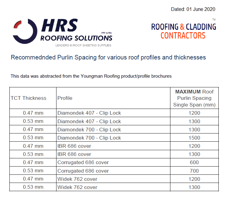 Purlin Spacing HRS Roofing, IBR corrugated widek diamondek 407 diamondek 700 product brochures roof sheeting supplier and roofing contractor cape town